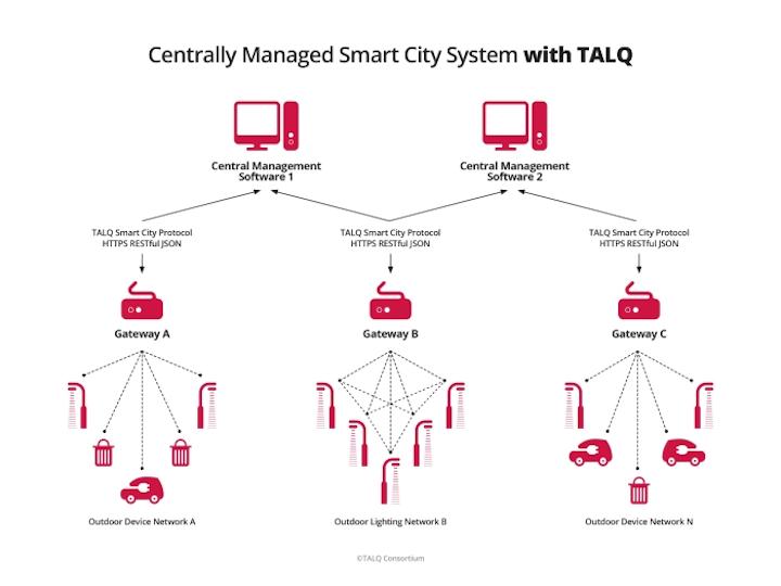 TALQ Consortium hosts interoperability plugfest for smart city networks
