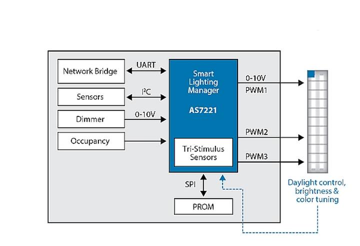 Tristimulus light sensor simplifies tunable-white LED luminaire developments