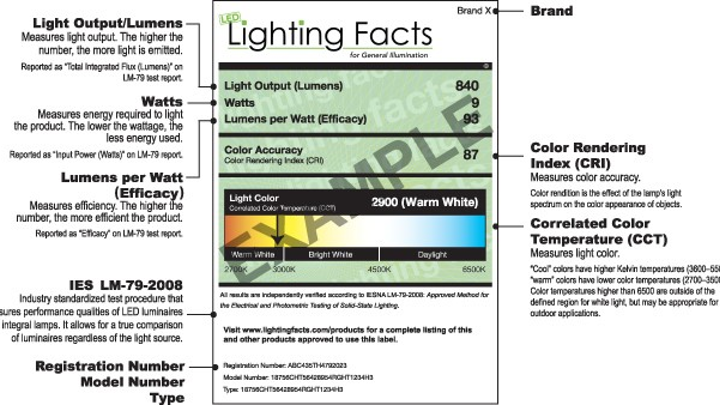 DOE announces new SSL research funding, formally ends Lighting Facts program