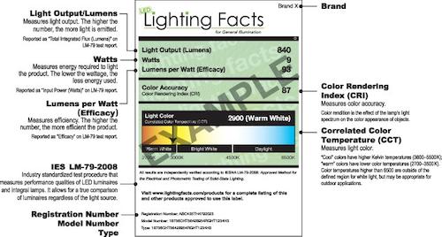 Ssl Lighting Facts Program Again Faces Phased Shutdown