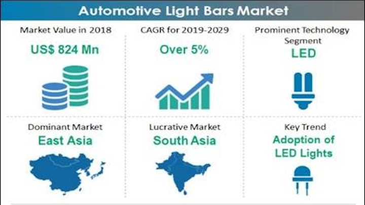 Fmi Auto Light Market