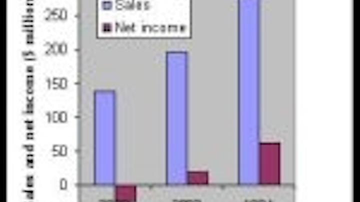 Content Dam Leds En Articles 2005 01 Nichia Sales May Top 2 Billion Lumileds Shows Strong Growth Leftcolumn Article Thumbnailimage File