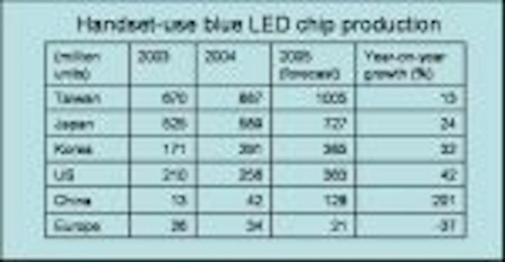 Content Dam Leds En Articles 2005 06 Neopac Unveils 300 Lumen Bulb At Led Lighting Taiwan Leftcolumn Article Thumbnailimage File
