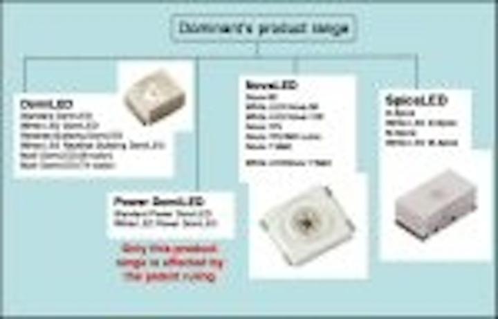 Content Dam Leds En Articles 2006 03 Dominant Clarifies Outcome Of Osram Patent Case Leftcolumn Article Thumbnailimage File