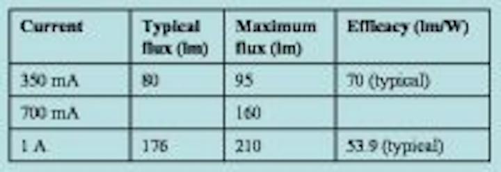 Content Dam Leds En Articles 2007 01 Cree Xr E Leds Deliver Up To 210 Lm At 1 A Leftcolumn Article Thumbnailimage File