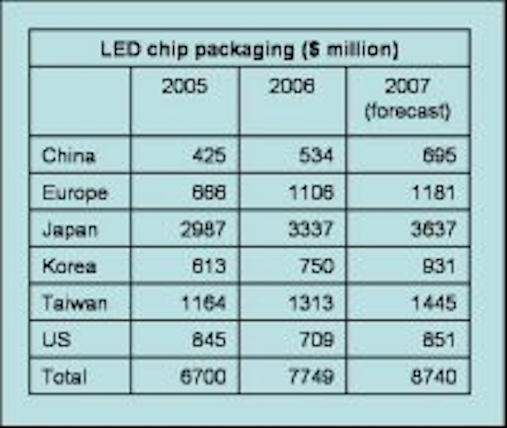 Content Dam Leds En Articles 2007 04 Japan Outstrips Others In Led Production Says Pida Leftcolumn Article Thumbnailimage File