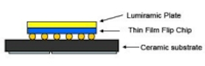 Content Dam Leds En Articles 2007 08 Lumileds Phosphor Technology Expected To Simplify Binning Leftcolumn Article Thumbnailimage File