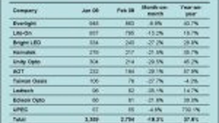 Content Dam Leds En Articles 2008 03 Taiwan Led Companies Shows Revenue Growth Of 35 8 Leftcolumn Article Thumbnailimage File