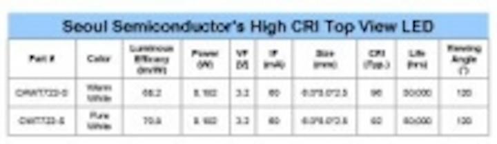 Content Dam Leds En Articles 2008 07 Seoul Semiconductor S New Top View Leds Have High Cri Efficacy Leftcolumn Article Thumbnailimage File