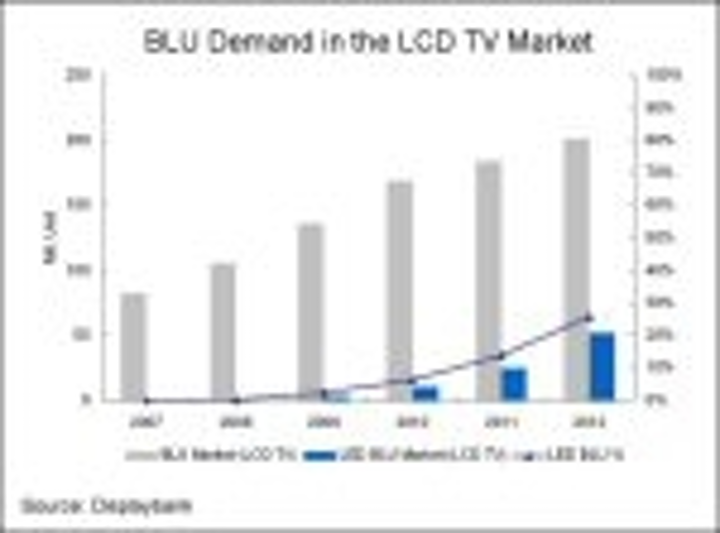 Content Dam Leds En Articles 2008 11 Led Backlights Could Be In 25 Of Lcd Tvs By 2012 Leftcolumn Article Thumbnailimage File