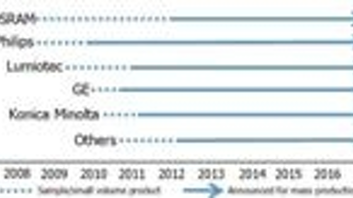 Content Dam Leds En Articles 2009 03 Oled Lighting Market To Reach 6 B By 2018 Leftcolumn Article Thumbnailimage File