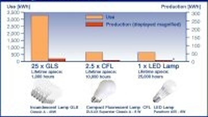 Content Dam Leds En Articles 2009 08 Osram Unveils Life Cycle Assessment Of Led Lamps Leftcolumn Article Thumbnailimage File