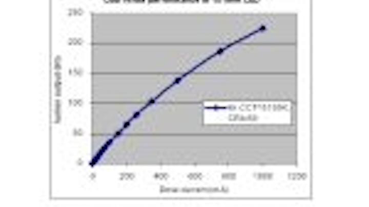 Content Dam Leds En Articles 2009 09 Lattice Power Demonstrates High Power Ingan Leds Grown On Silicon Leftcolumn Article Thumbnailimage File