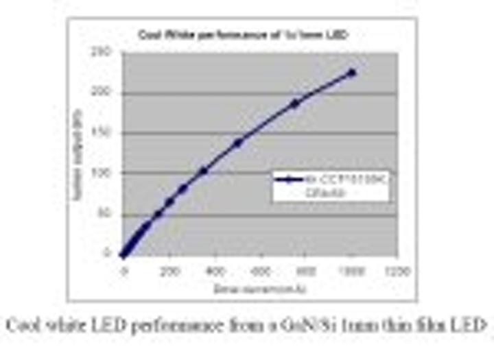 Content Dam Leds En Articles 2009 09 Lattice Power Demonstrates High Power Ingan Leds Grown On Silicon Leftcolumn Article Thumbnailimage File