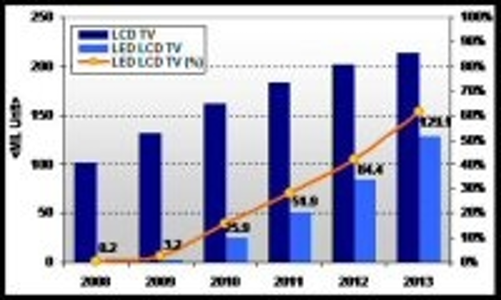 Content Dam Leds En Articles 2009 12 Displaybank Expects 26 Million Led Lcd Tvs In 2010 Leftcolumn Article Thumbnailimage File