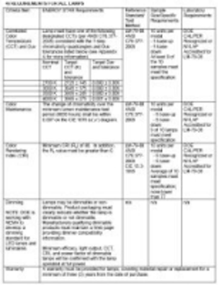 Content Dam Leds En Articles 2009 12 Energy Star Criteria Published For Replacement Led Lamps Leftcolumn Article Thumbnailimage File