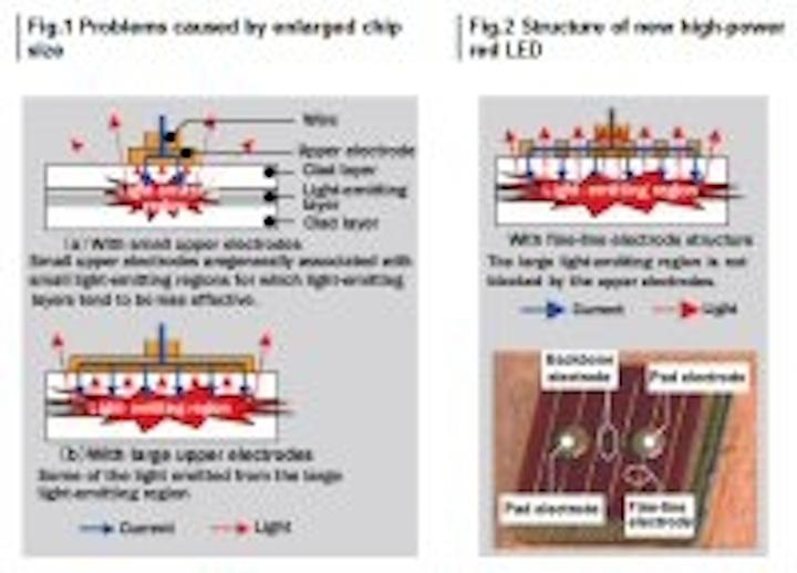 Content Dam Leds En Articles 2010 01 Hitachi Cable Develops 55 Lumen Red Led Chips Leftcolumn Article Thumbnailimage File