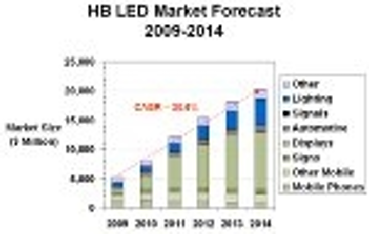 Content Dam Leds En Articles 2010 02 Steele Presents Bullish View On Hb Leds At Strategies In Light Leftcolumn Article Thumbnailimage File