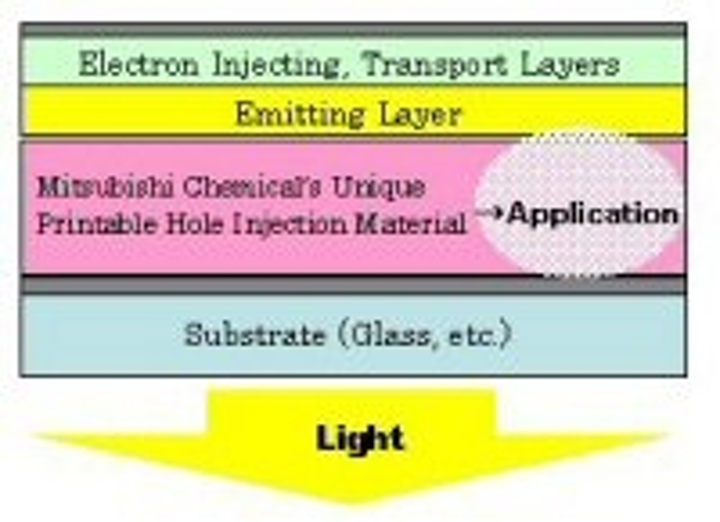 Content Dam Leds En Articles 2010 03 Mitsubishi Chemical And Pioneer Form Oled Alliance Leftcolumn Article Thumbnailimage File