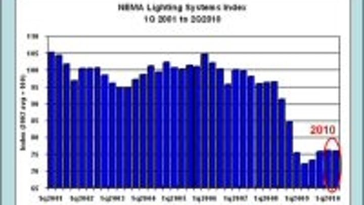 Content Dam Leds En Articles 2010 09 Lighting Systems Index Indicates A Slump In Lighting Sales Leftcolumn Article Thumbnailimage File