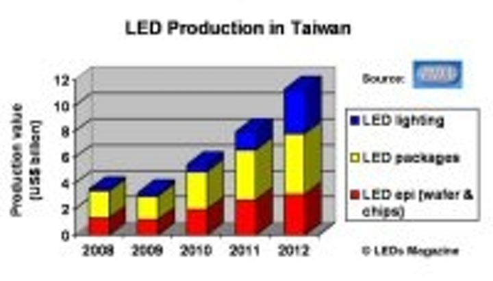 Content Dam Leds En Articles 2011 02 Pida Predicts Rapid Growth For Led Market In Taiwan Leftcolumn Article Thumbnailimage File