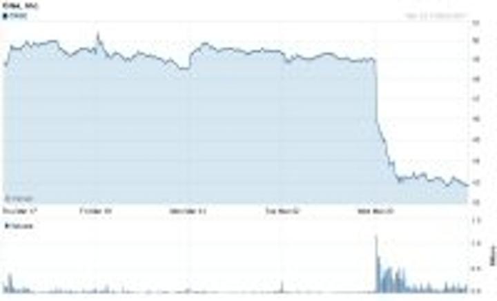 Content Dam Leds En Articles 2011 03 Cree Shares Drop After Led Sales Forecast Revised Leftcolumn Article Thumbnailimage File