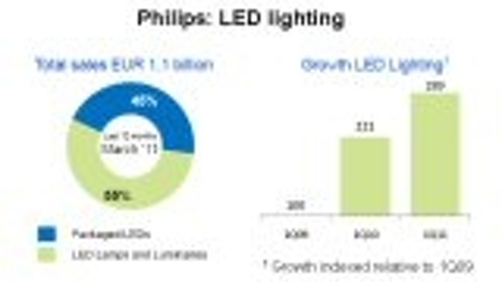 Content Dam Leds En Articles 2011 04 Financial Results Philips Cree Semileds Leftcolumn Article Thumbnailimage File