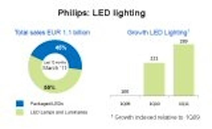 Content Dam Leds En Articles 2011 04 Financial Results Philips Cree Semileds Leftcolumn Article Thumbnailimage File