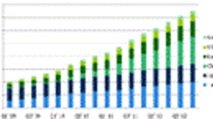Content Dam Leds En Articles 2011 06 China To Have Largest Number Mocvd Reactors In 2012 Leftcolumn Article Thumbnailimage File