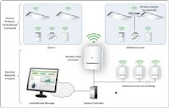 Lighting Controls: Daintree gets ZigBee recognition, CommScope