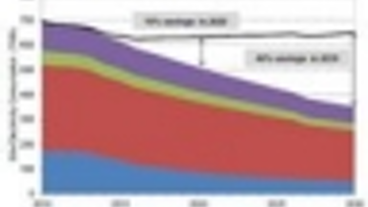 Content Dam Leds En Articles Iif 2012 01 Doe Estimates Energy Saving Potential Of Leds In General Lighting Through 2030 Leftcolumn Article Thumbnailimage File