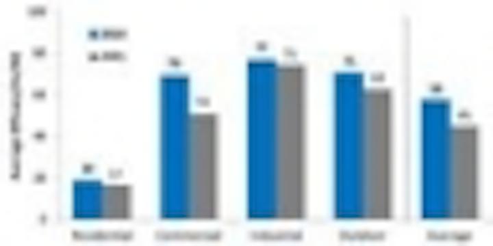 Content Dam Leds En Articles Iif 2012 01 Doe Releases Status Report On Us Lighting Market Leftcolumn Article Thumbnailimage File
