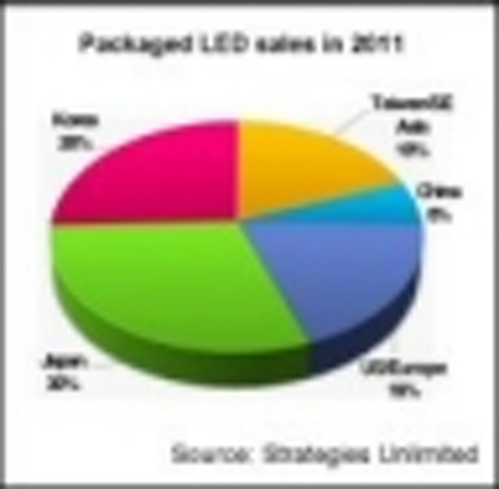 Content Dam Leds En Articles Iif 2012 02 Led Market Grew Almost 10 In 2011 With 44 Growth In Lighting Leftcolumn Article Thumbnailimage File
