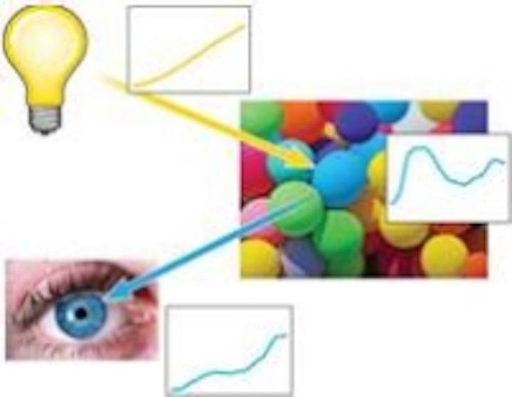 Content Dam Leds En Articles Print Volume 10 Issue 2 Features Understand Color Science To Maximize Success With Leds Part 4 Magazine Leftcolumn Article Thumbnailimage File