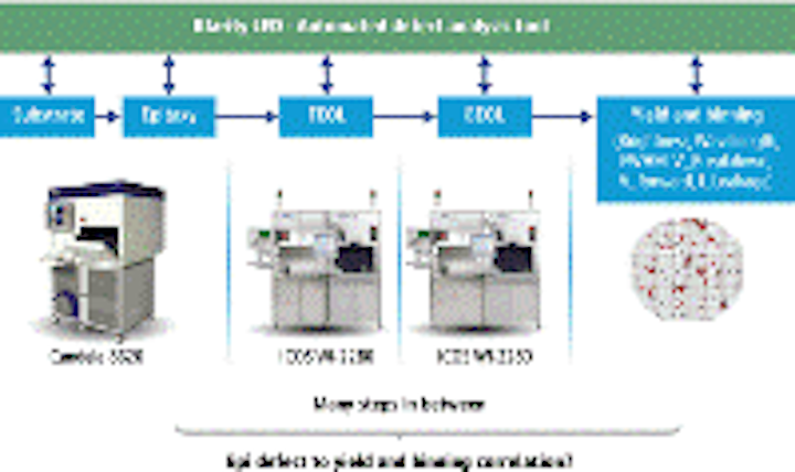 Content Dam Leds En Articles Print Volume 10 Issue 7 Features Improve Led Manufacturing Via In Line Monitoring And Spc Magazine Leftcolumn Article Thumbnailimage File