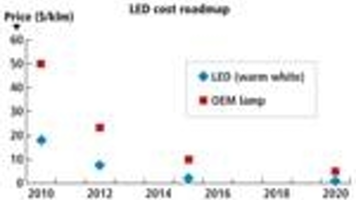 Content Dam Leds En Articles Print Volume 8 Issue 10 Features Led Wafer And Automation Standards Are On The Fast Track Ready For More Industry Feedback Magazine Leftcolumn Article Thumbnailimage File