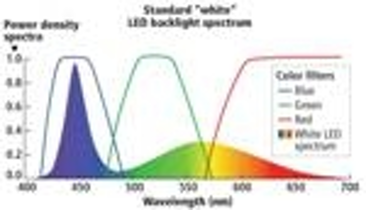 Content Dam Leds En Articles Print Volume 8 Issue 10 Features Quantum Dots Unleash High Color Gamut Performance In Led Backlit Displays Magazine Leftcolumn Article Thumbnailimage File