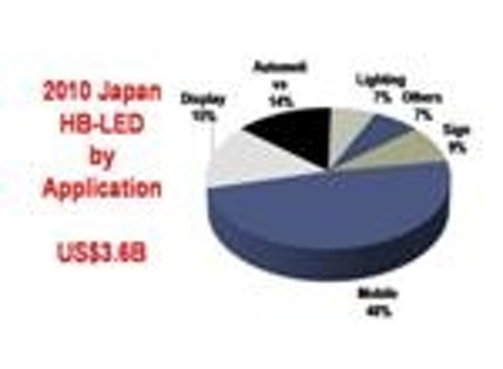 Content Dam Leds En Articles Print Volume 8 Issue 12 Features Sil Japan 2011 Japan Leads The Way In Sales Of Packaged Leds And Led Lamps Leftcolumn Article Thumbnailimage File