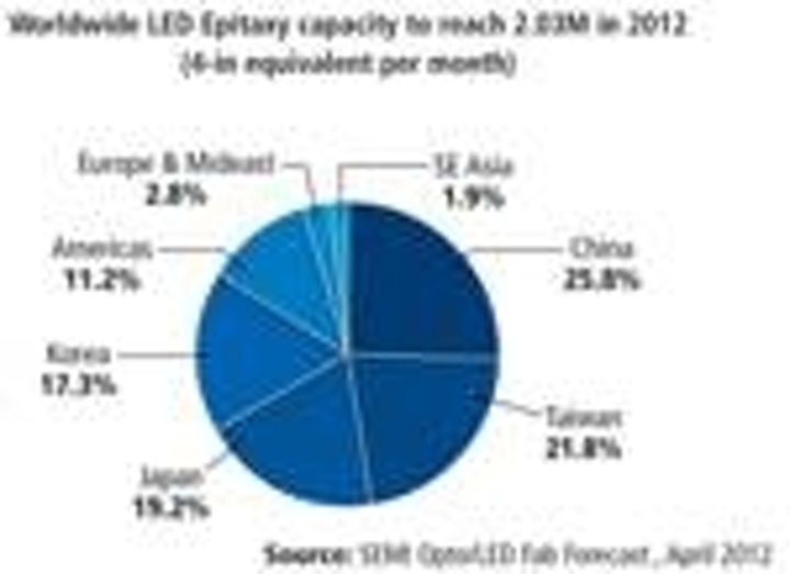 Content Dam Leds En Articles Print Volume 9 Issue 9 Features Semiconductor Industry Moves Toward Automated Led Production On 6 Inch Wafers Magazine Leftcolumn Article Thumbnailimage File