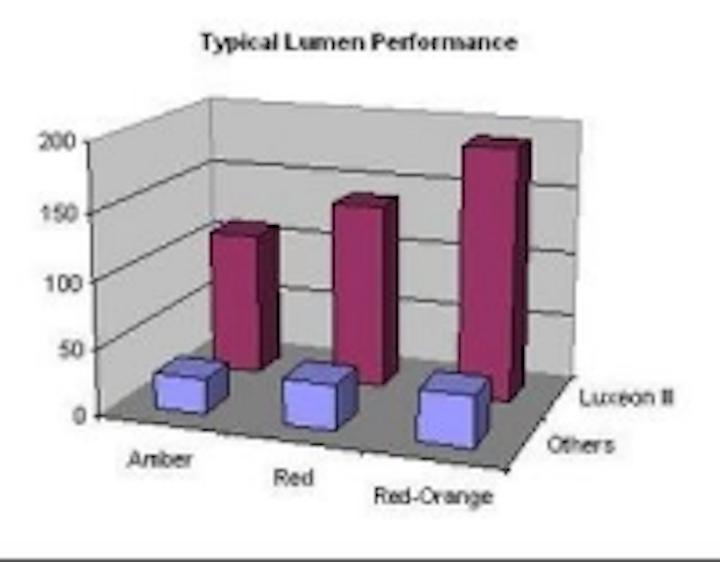 Content Dam Leds En Ugc 2005 03 Lumileds Luxeon Iii Reaches 190 Lumens For Red Orange Leftcolumn Article Thumbnailimage File