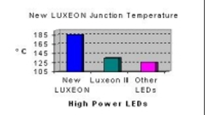 Content Dam Leds En Ugc 2005 03 No Heat Sink Required For New Luxeon Led Leftcolumn Article Thumbnailimage File