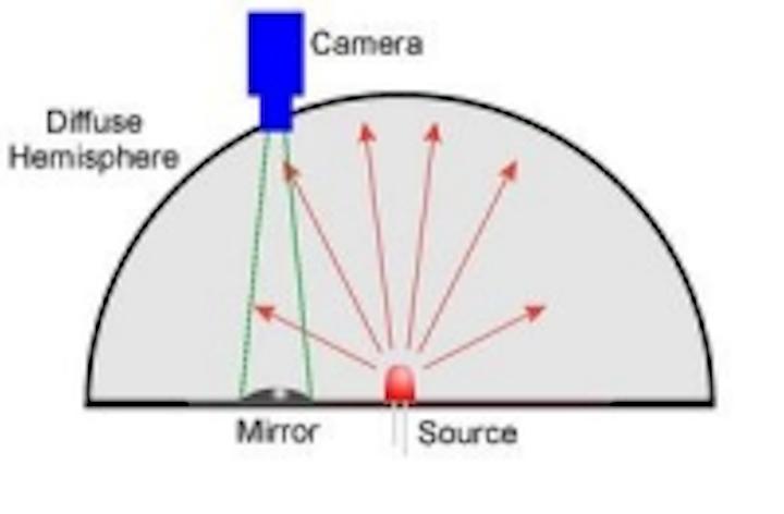 Content Dam Leds En Ugc 2005 09 Imaging Sphere Measures Led Angular Intensity Color View Angle Leftcolumn Article Thumbnailimage File