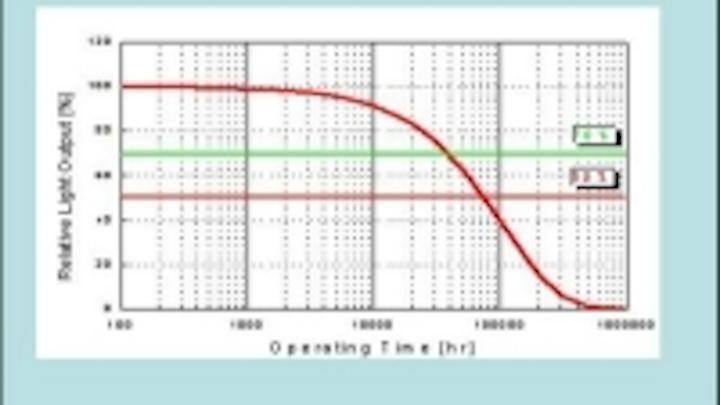 Content Dam Leds En Ugc 2006 03 Ssc S Lamp Leds Are Optimized For Luminaires Leftcolumn Article Thumbnailimage File