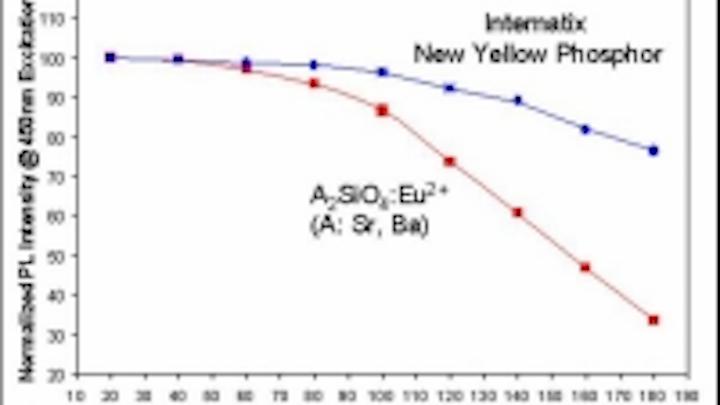 Content Dam Leds En Ugc 2006 11 Lednium Selects Intematix Phosphors With Good High Temperature Performance Leftcolumn Article Thumbnailimage File