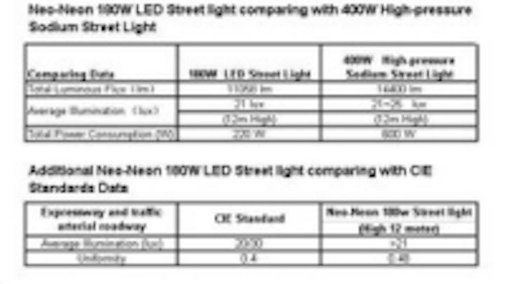 Content Dam Leds En Ugc 2008 02 Neo Neon Releases Led Street Light 180 With L Bot Technology Leftcolumn Article Thumbnailimage File