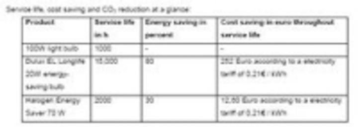 Content Dam Leds En Ugc 2009 01 Eu Phase Out 10 Most Important Questions Leftcolumn Article Thumbnailimage File