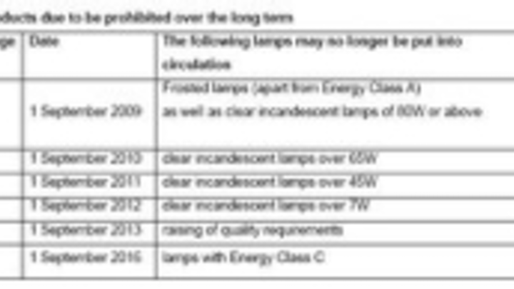 Content Dam Leds En Ugc 2009 01 Eu Phase Out An Overview Of The Changes Due To The Eu Directive Leftcolumn Article Thumbnailimage File