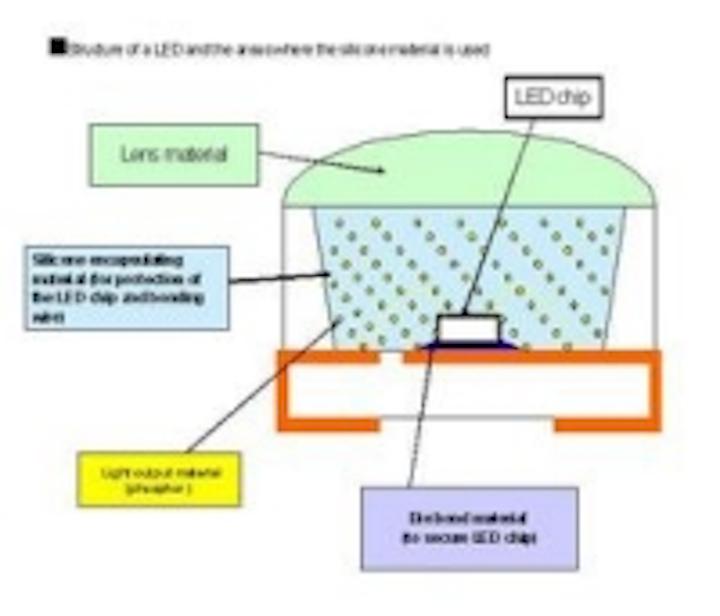 Content Dam Leds En Ugc 2009 05 Shin Etsu Chemical S Silicone Encapsulating Material Improves Reliability Of Hb Leds Leftcolumn Article Thumbnailimage File