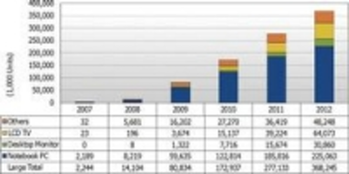 Content Dam Leds En Ugc 2009 06 34 Billion Leds For Tft Lcd Backlights In 2012 Says Report Leftcolumn Article Thumbnailimage File