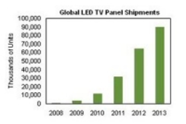 Content Dam Leds En Ugc 2009 06 Proportion Of Led Backlit Tvs To Grow By Factor Of 13 From 2009 To 2013 Leftcolumn Article Thumbnailimage File